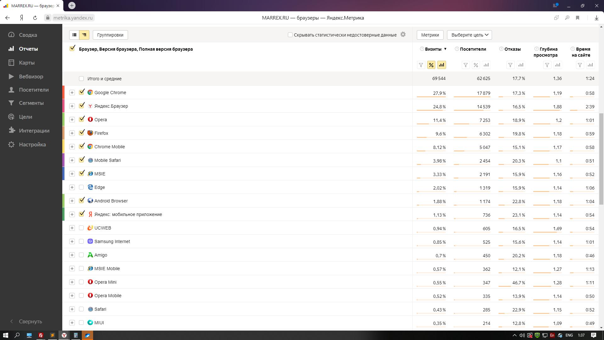 Самый популярный браузер 2017 года