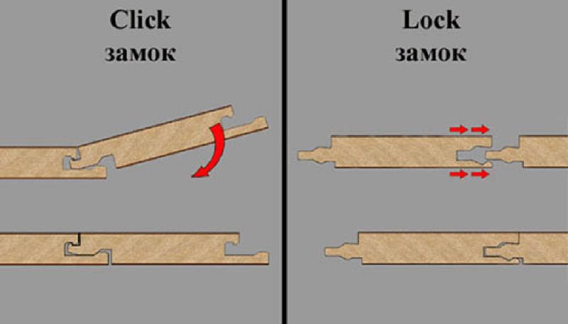 Тип замка ламината.
